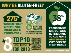 Increase Sales with Gluten Free Menu Items